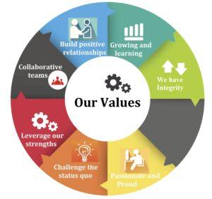 VALUES - PROKORP MANAGEMENT CONSULTANT SERVICES